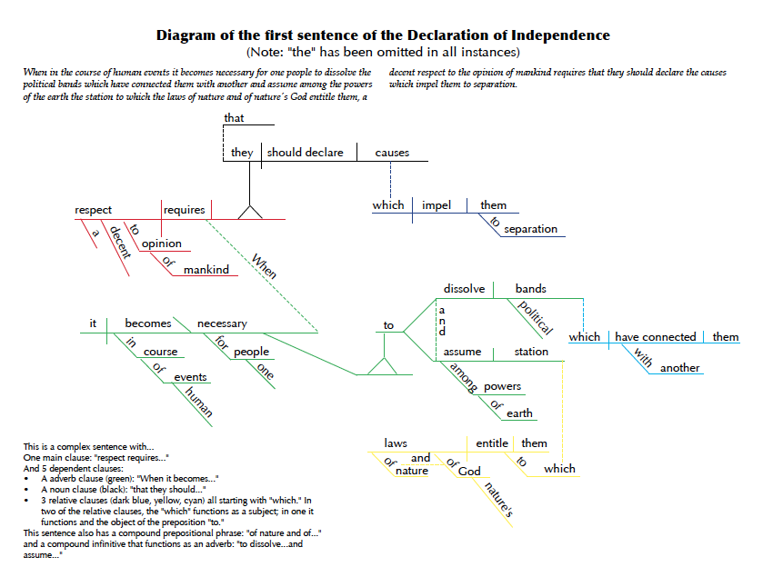 Could sentence diagramming be making a comeback we are more declaration of independence ccuart Image collections